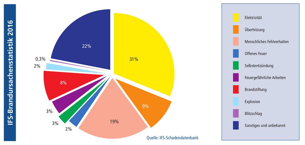 IFS-Brandursachenstatistik 2016